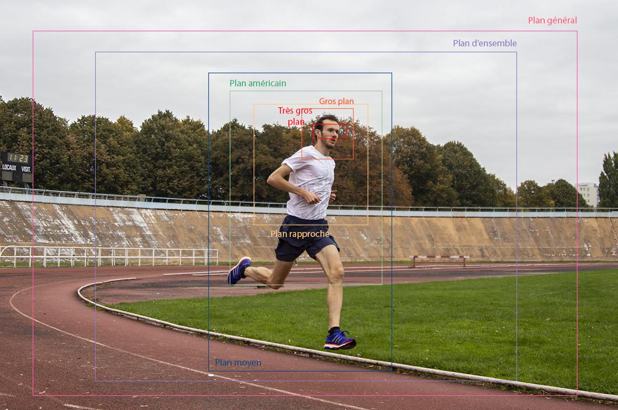 Homme qui court, schéma de l'échelle des plans