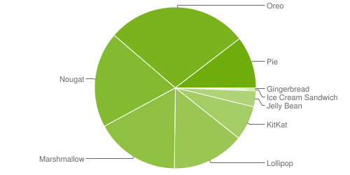 graphique des versions android en pourcentage