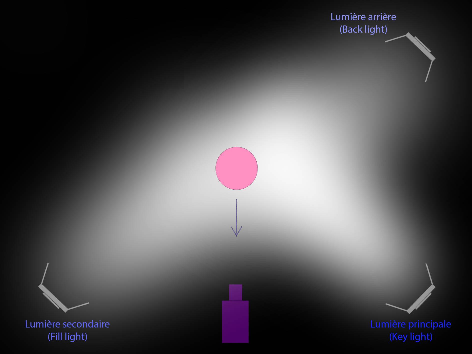 schéma des 3 points de lumière pour un éclairage vidéo